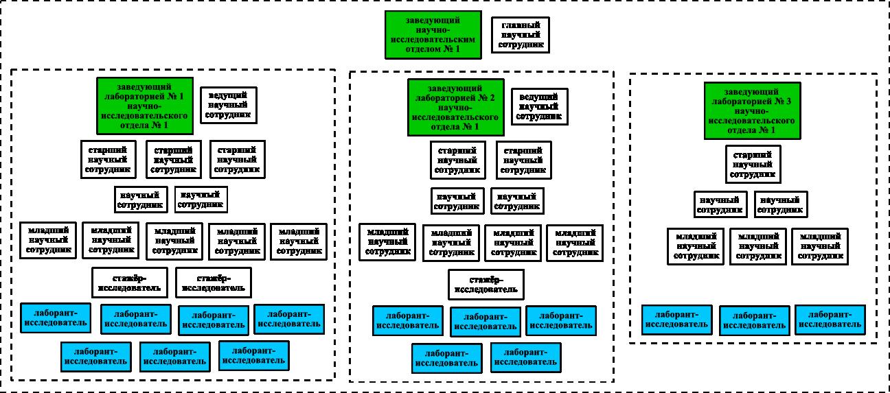 Пример штатного состава научно-исследовательского отдела