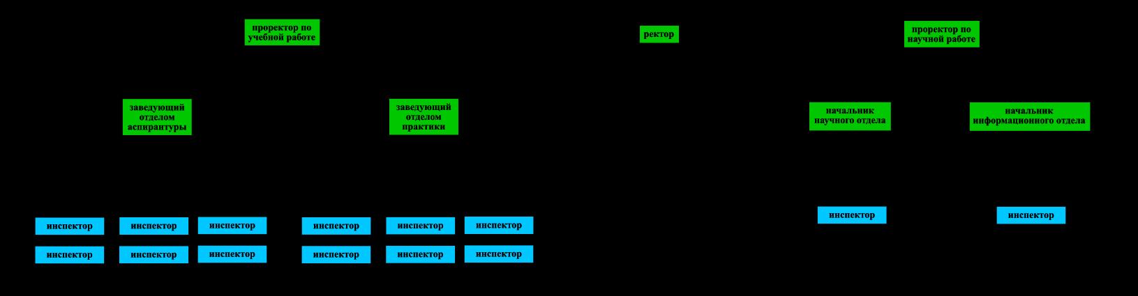 Пример штатного состава ректората
